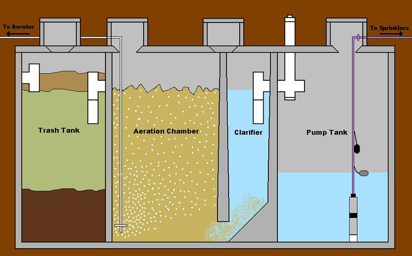 Starr Wastewater Systems Aerobic System